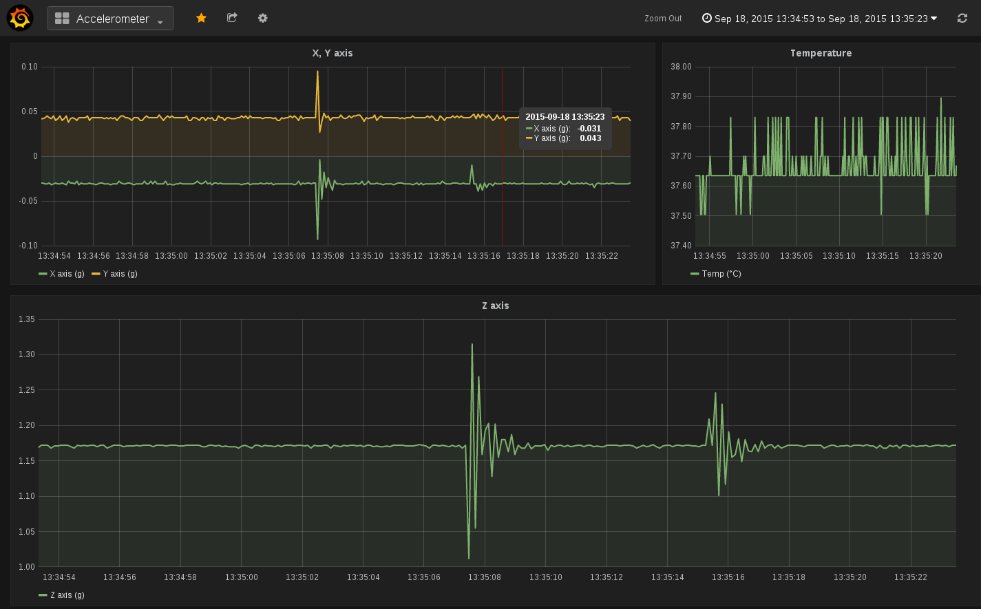 Example of a Grafana dashboard